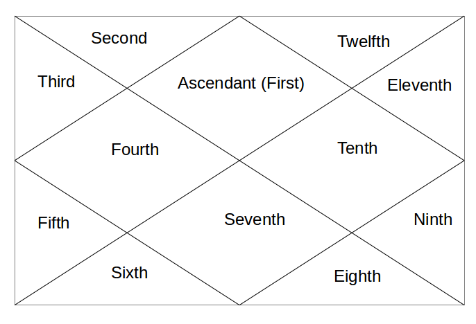 Moon Tenth House & Moon In Tenth House Sc 1 St Astrology News